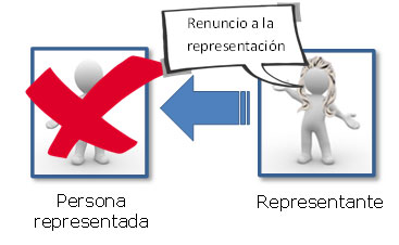 Esquema gr fico de una renuncia de una representaci n for Oficina de asistencia en materia de registros