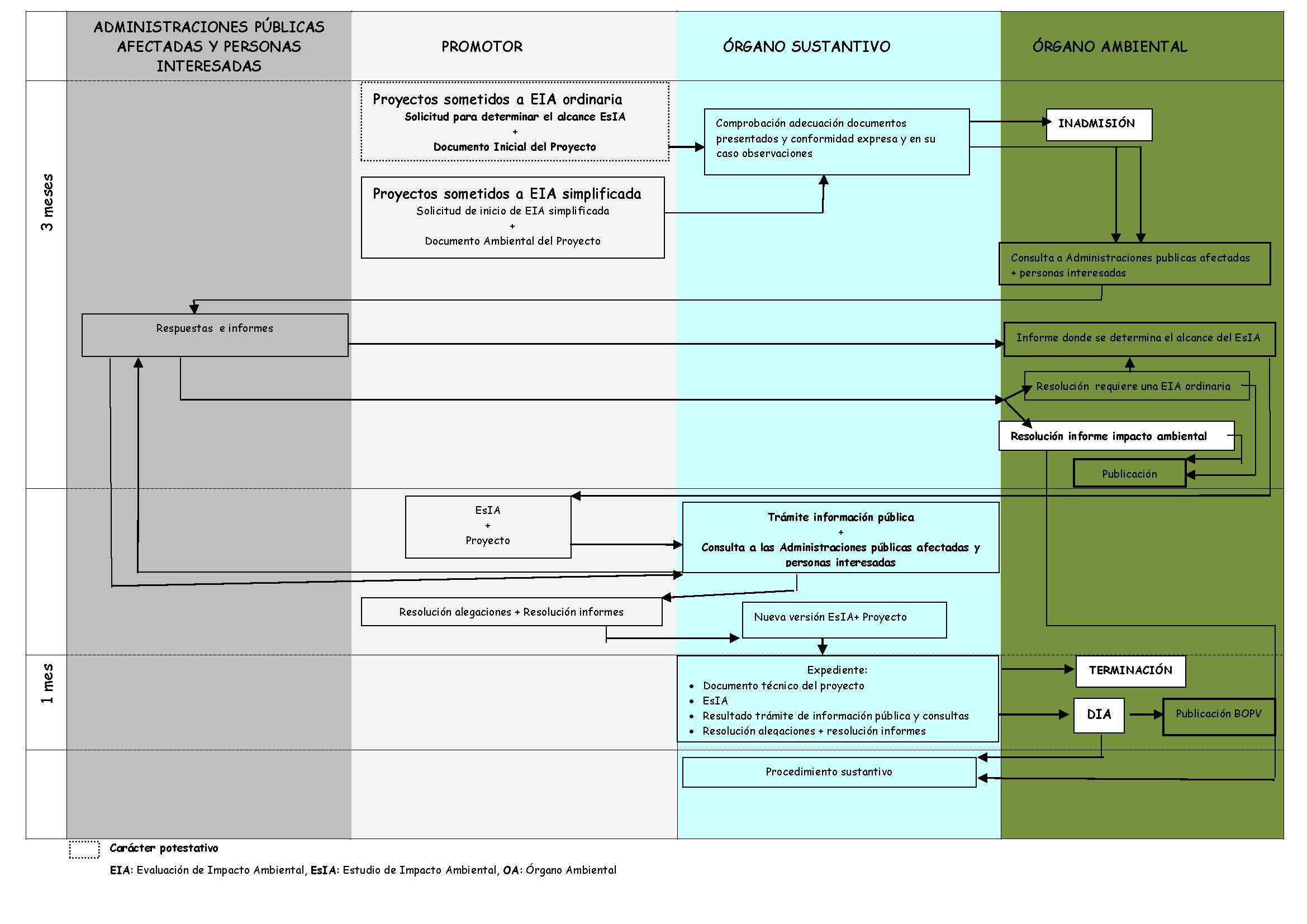 Preguntas frecuentes sobre Evaluación de Impacto Ambiental (EIA) de ...