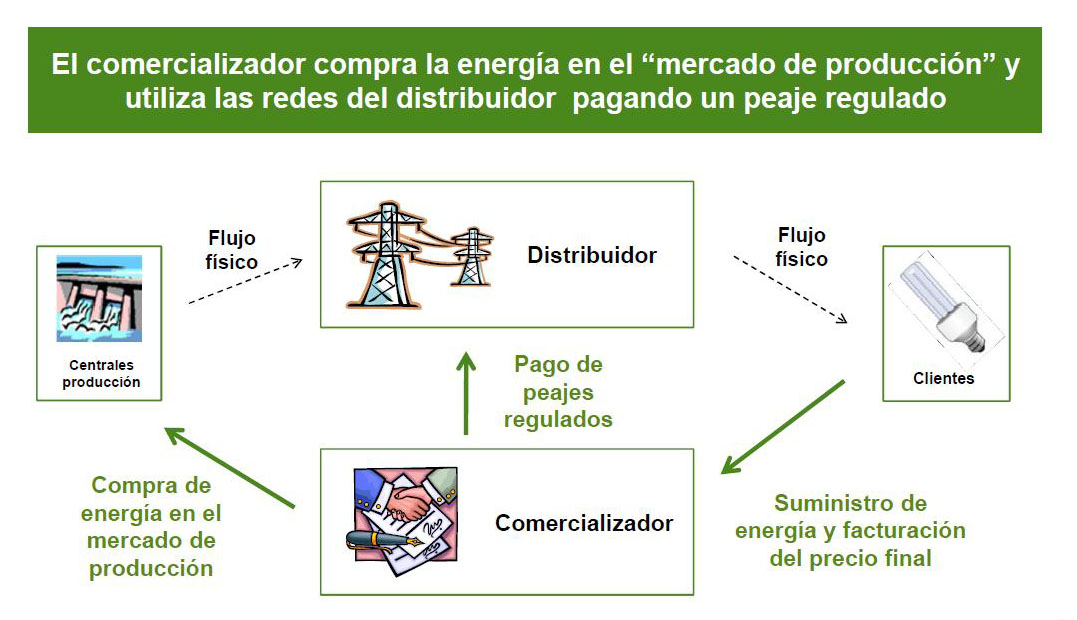 Tipos de suministro electrico
