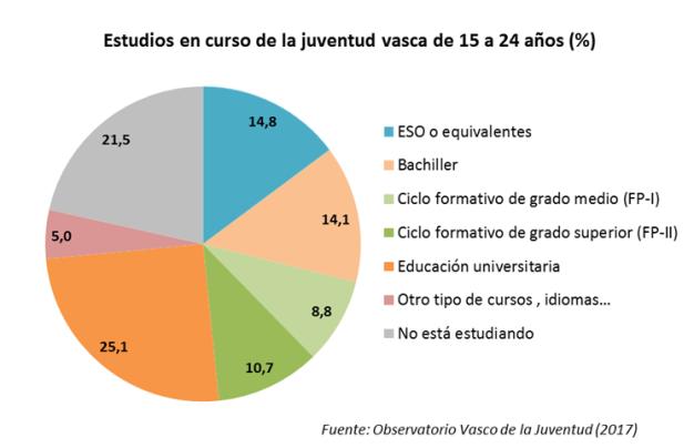 La Juventud De Euskadi Sigue Optando En Mayor Medida Por